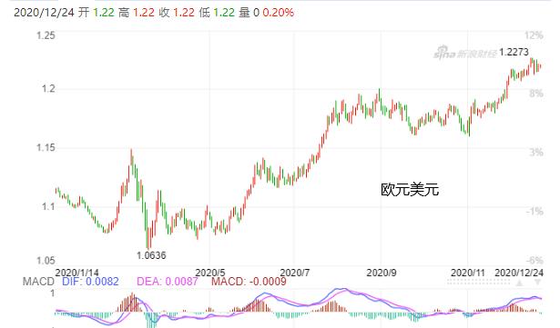 欧元货币升值