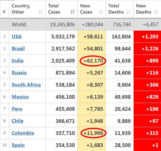 全球约7成国家疫情反弹