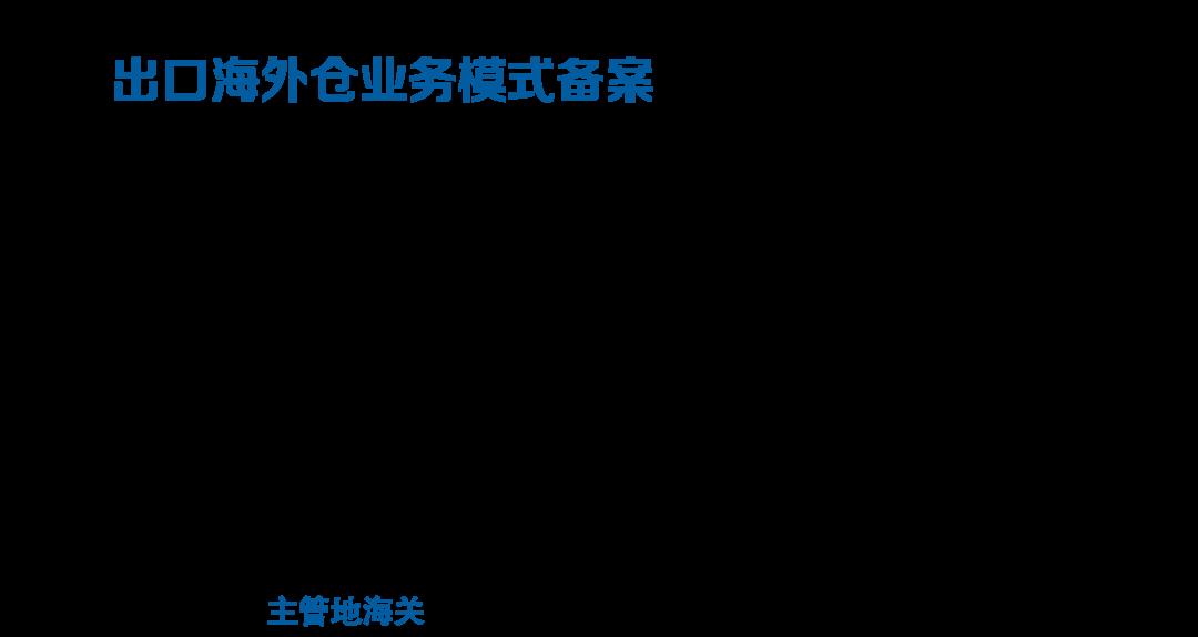 跨境电商出口海外仓业务模式备案资料要求