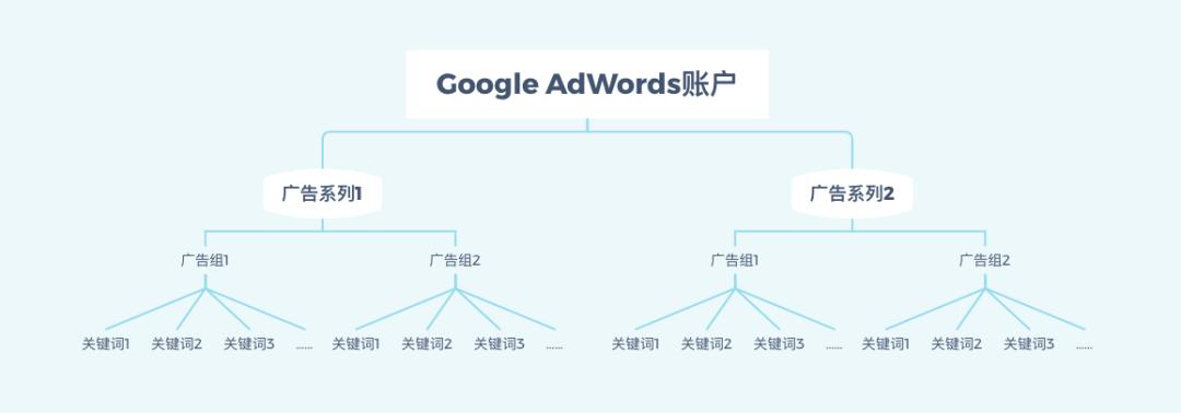 谷歌广告账户构架