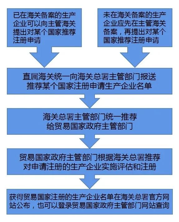 企业申请食品出口国外注册流程
