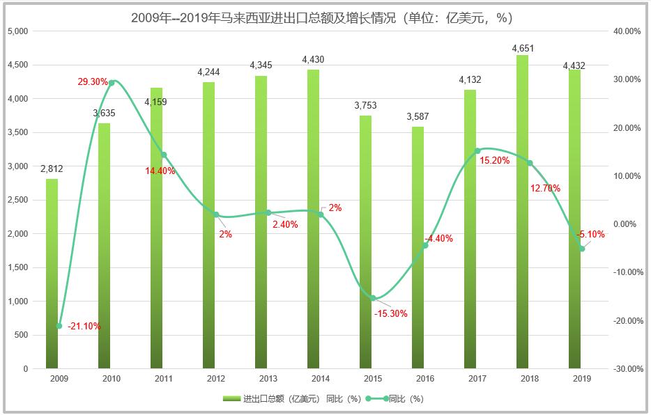 马来西亚市场进出口贸易总额波动变化