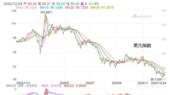 美元再贬0.8%