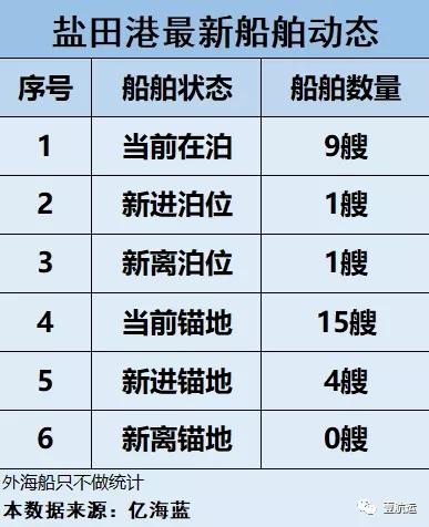 华南疫情爆发后主要港口影响