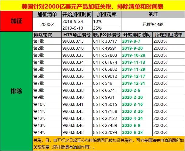 美国对中国加征关税清单表