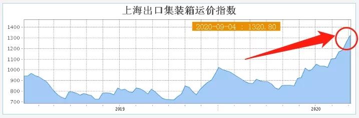 上海出口集装箱海运费指数