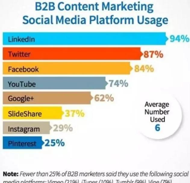 大神亲自教你如何做LinkedIn内容营销