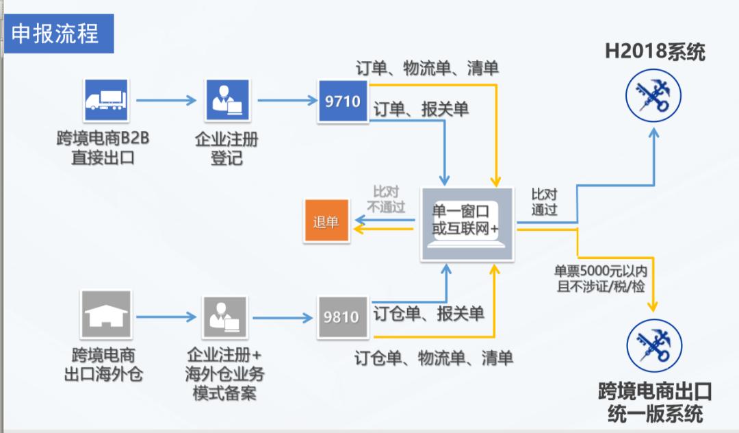跨境电商B2B出口企业申报流程