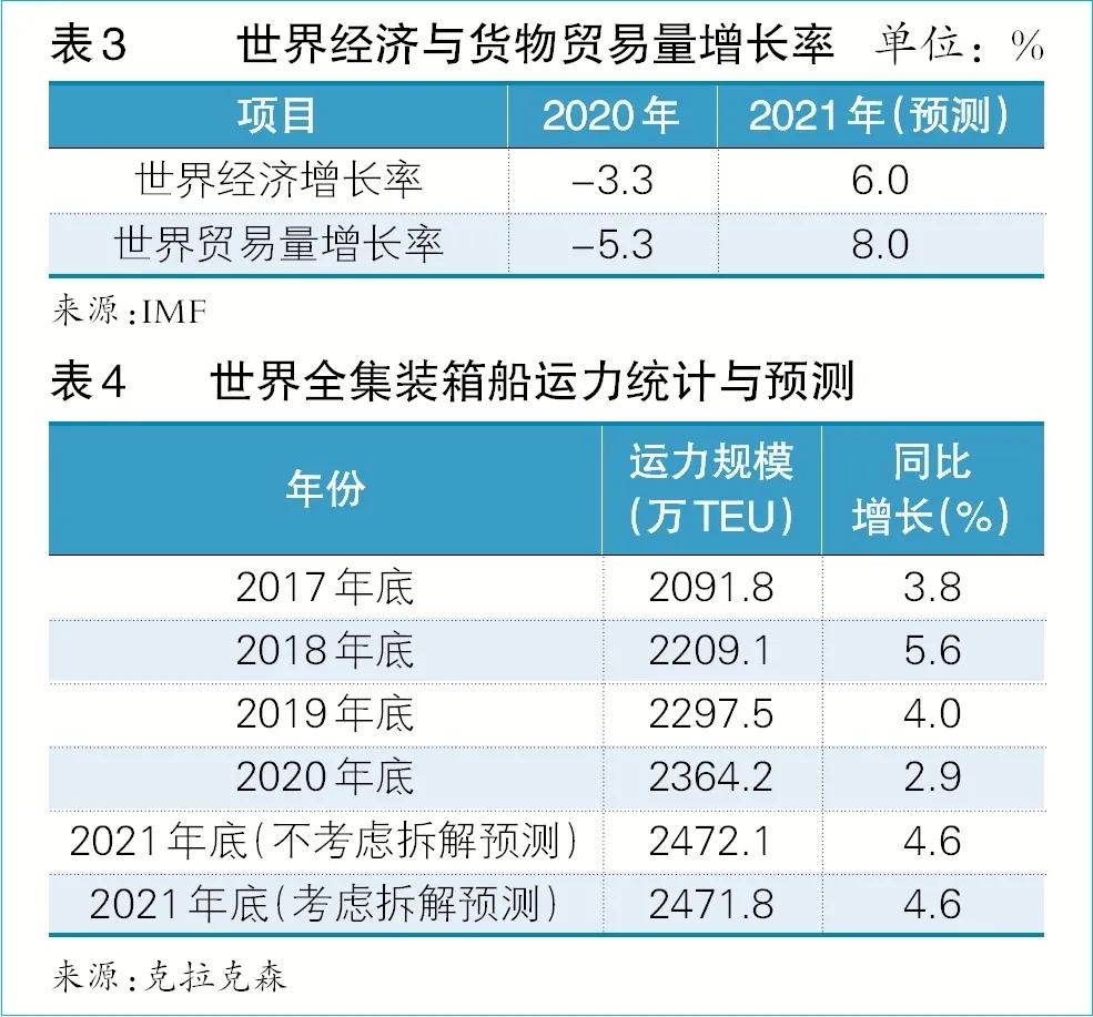2021年下半年外贸市场集装箱、航线运价走势