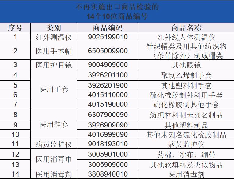 不再实施出口商品检验的商品编码