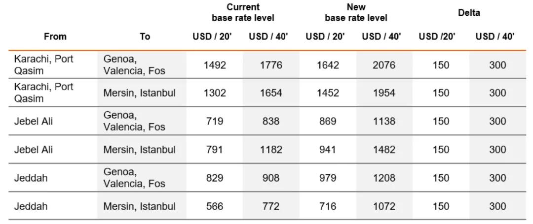 亚洲到欧洲运费上涨
