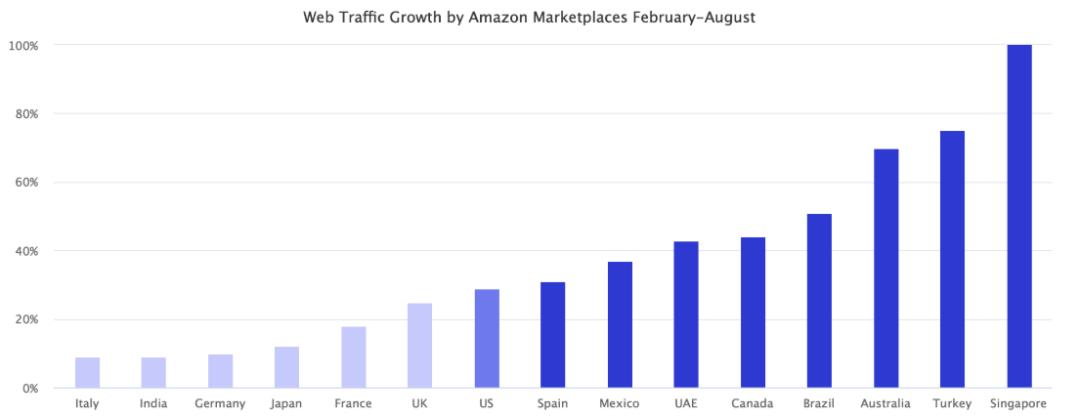 加拿大成为亚马逊增长最快的市场