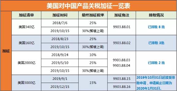 美国对中国产品关税加征一览表