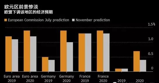 欧元前景惨淡