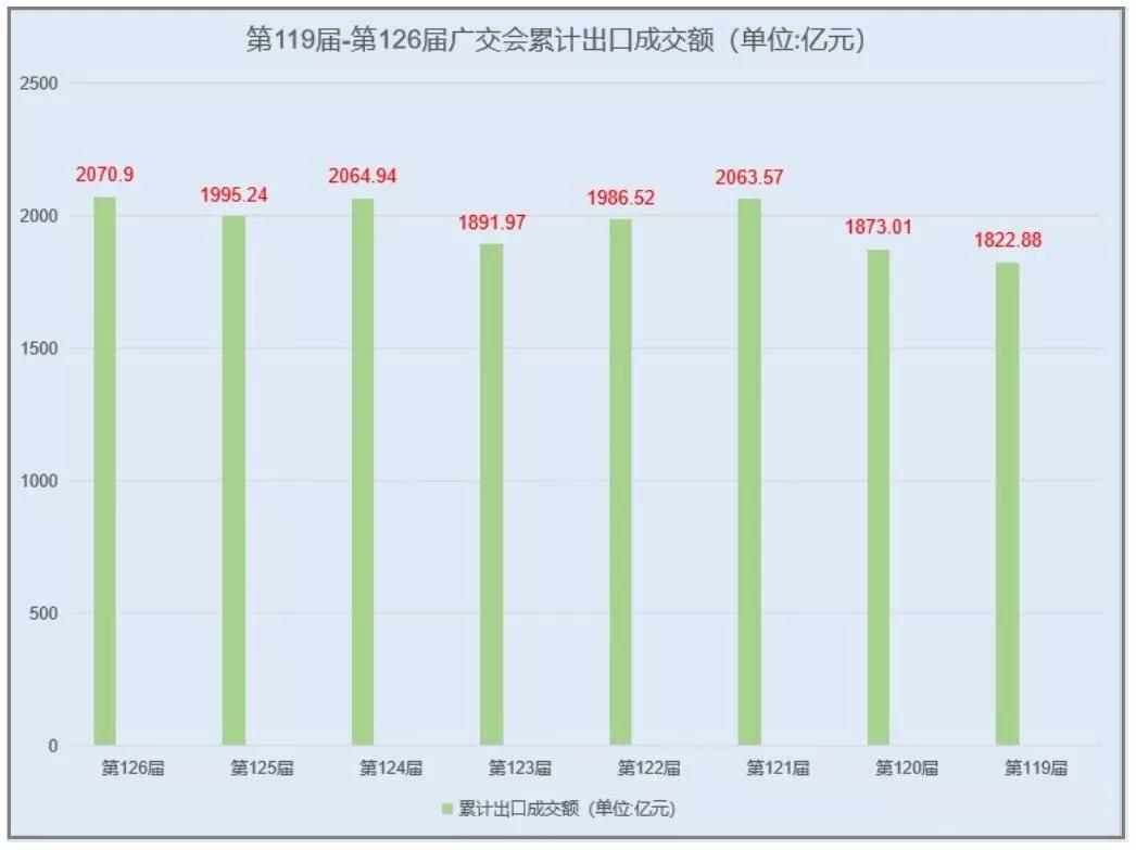 第119届~第126届广交会累计出口成交额