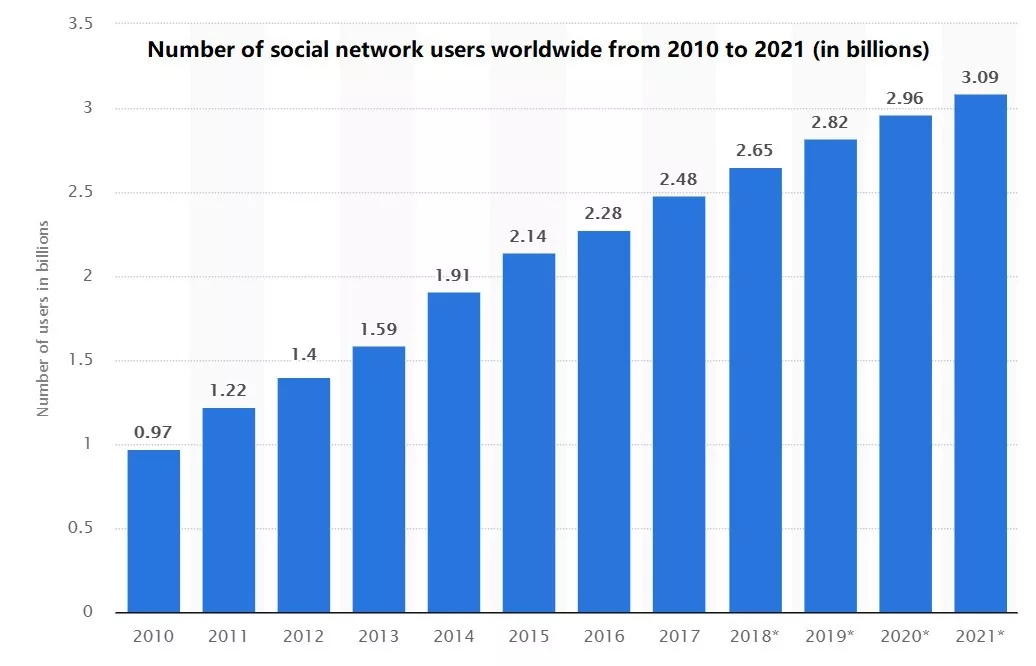 Number of social network users worldwide from 2010 to 2021