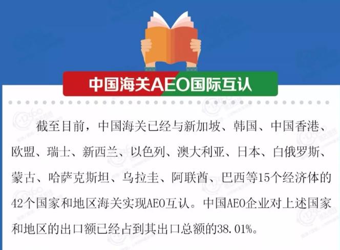 中国海关AEO国际互认