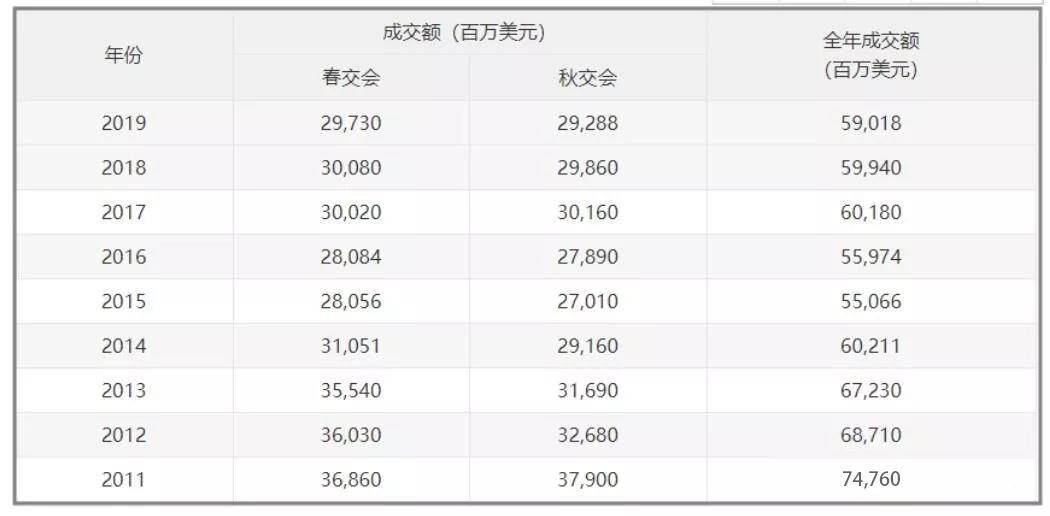 第119届~第126届广交会全年成交金额