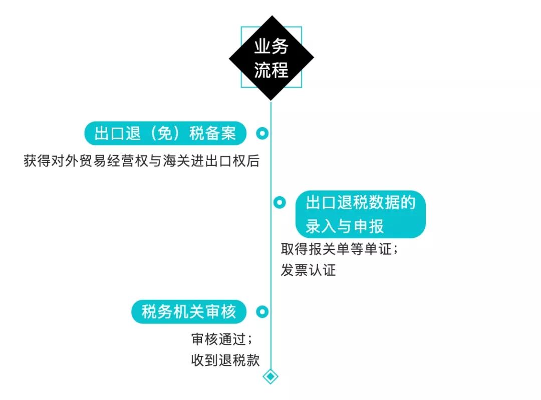 外贸企业申报退税的业务流程