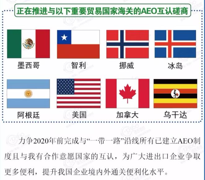 正在推进与以下重要贸易国家海关的AEO互认磋商