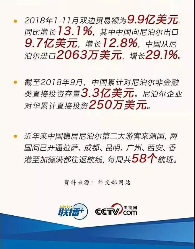 中国和尼泊尔贸易额信息