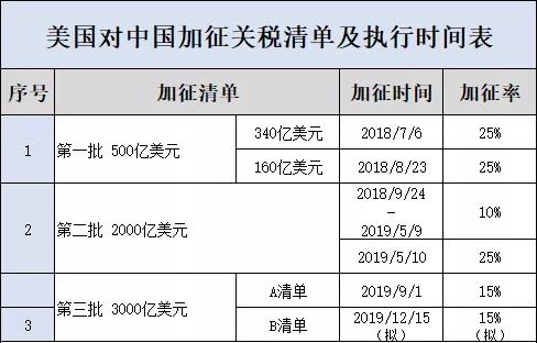 美国对中国加征关税清单及执行时间表