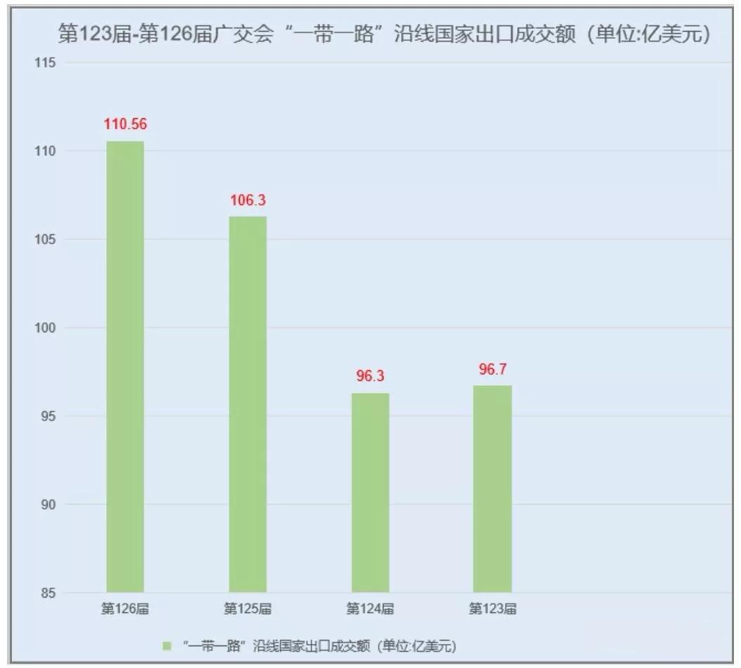"""第123届-第126届广交会""""一带一路""""沿线国家出口成交额"""