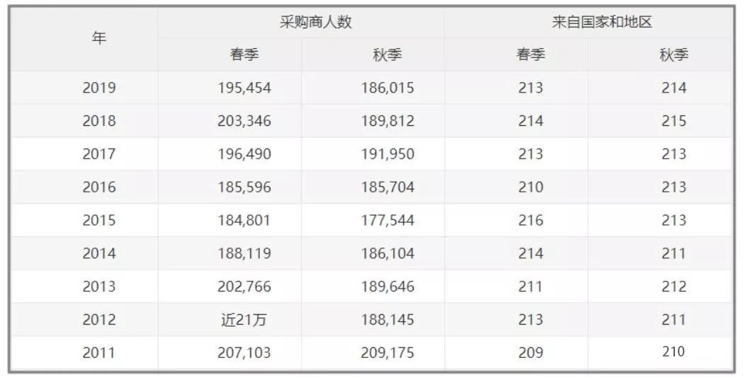 第119届~第126届广交会采购商到会人数