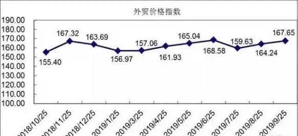 外贸价格指数