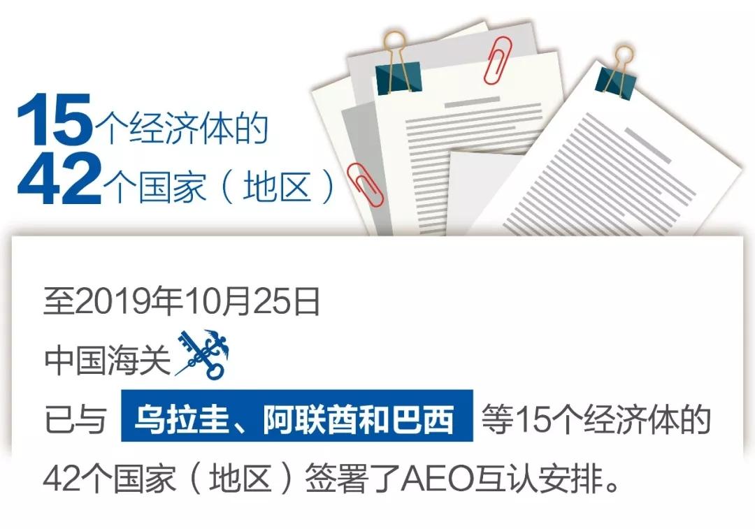 截至到10月25日中国已与巴拉圭、阿联酋、巴西等国签订AEO互认安排
