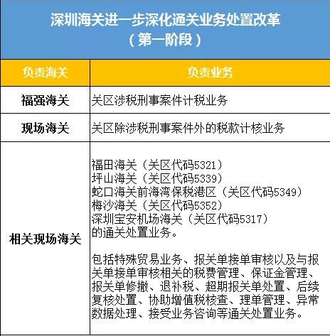 深圳海关进一步深化通关业务处置改革