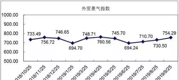 外贸景气指数