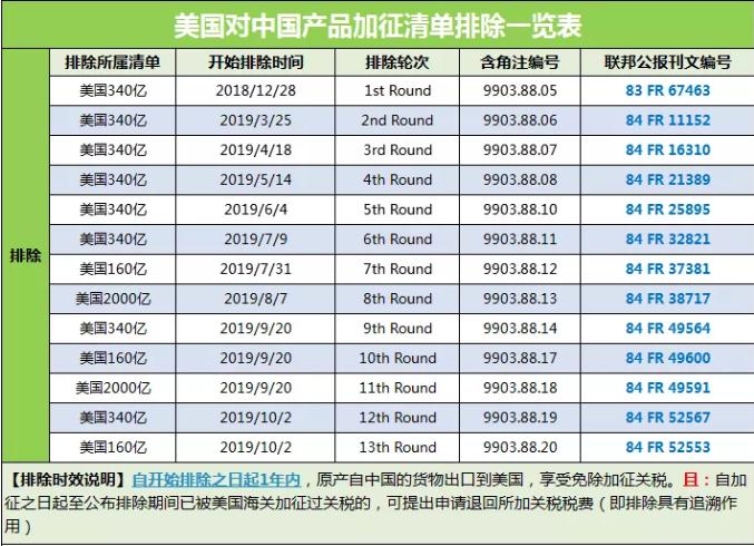 美国对中国产品加征清单排除一览表